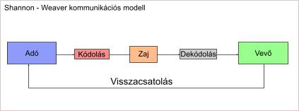 shannon_weaver_komm_modell_1.png