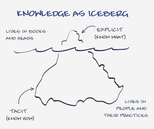 tudás jéghegy.jpg