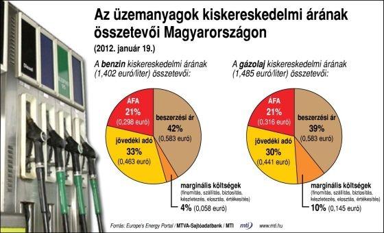 benzinar_adotartalom.jpg