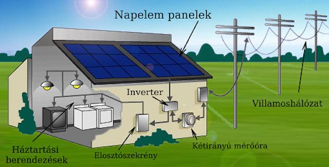 napelemes-aramtermelo-rendszer.jpg