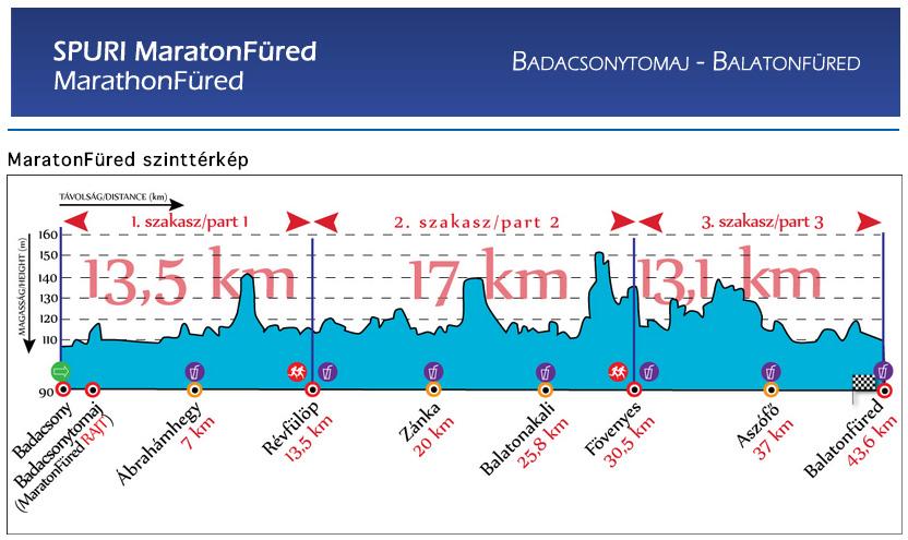 maratonfured_szint.jpg