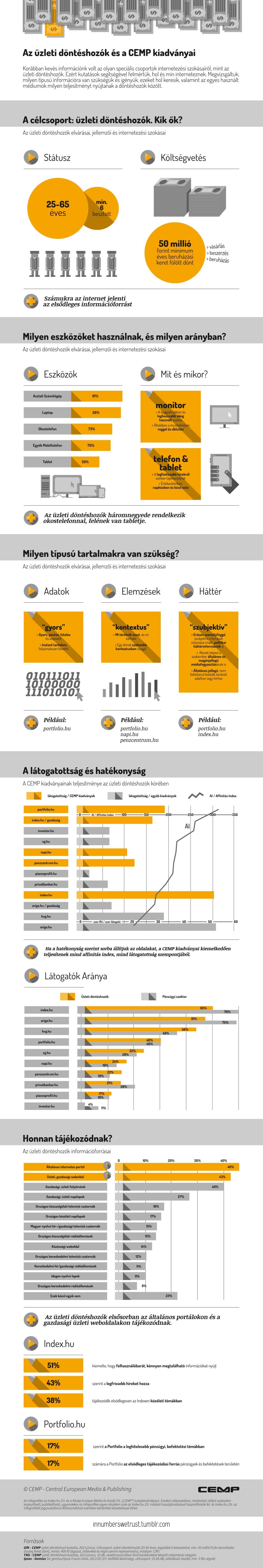 CEMPSH_uzleti_donteshozok_tajekozodasa_infografika.jpg