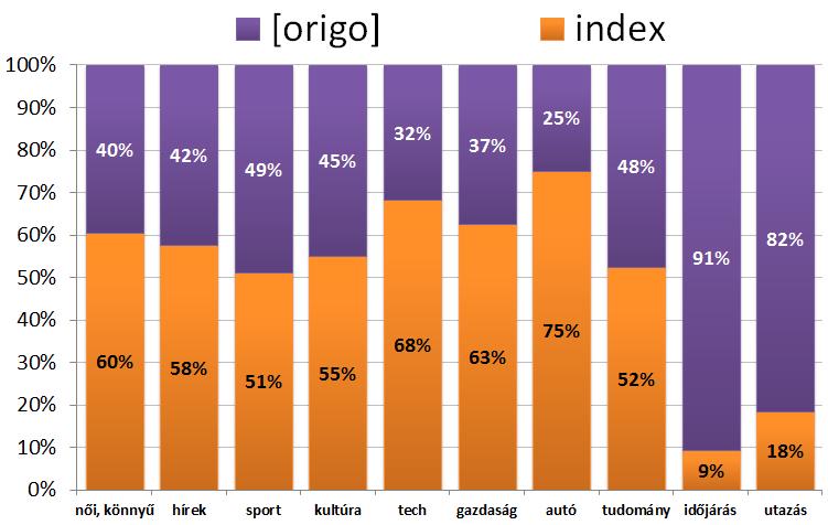 origo_index_eltoltott_ido.png