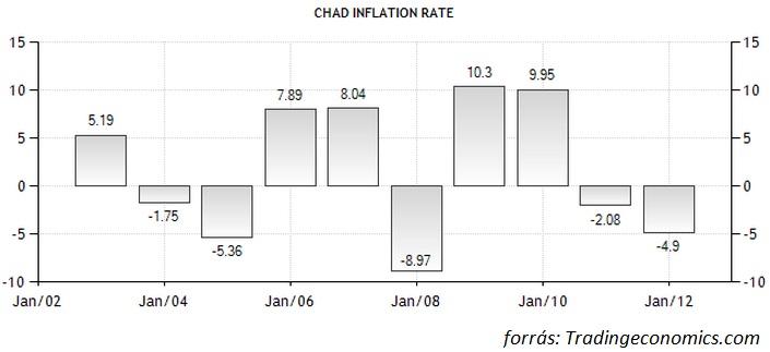 csád infláció.jpg
