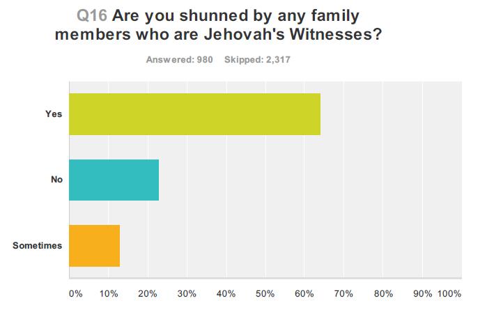 shunning-poll.jpg