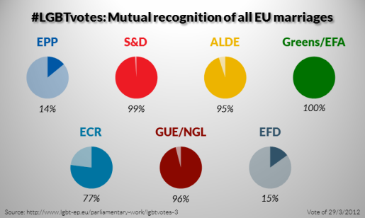 LGBTvotes-3-Mutual-recognition-of-all-EU-marriages-515x308.png