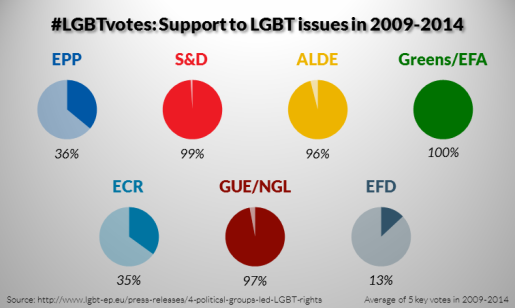 LGBTvotes-6-Support-to-LGBT-issues-in-2009-2014-515x308.png