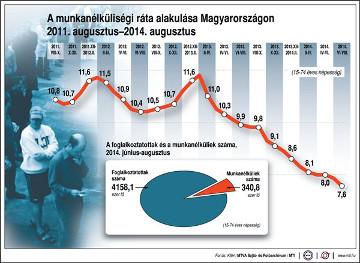 Munkanélküliség Magyarországon