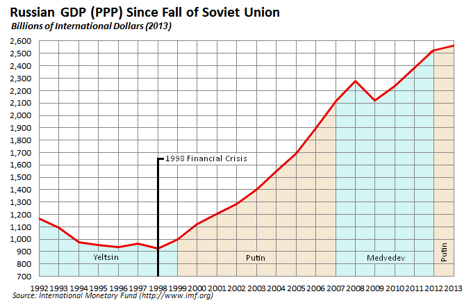 Russian_economy_since_fall_of_Soviet_Union.png