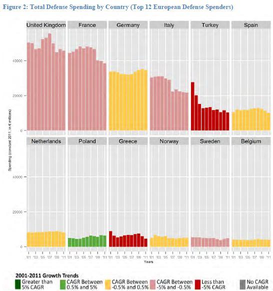 European_Defense_Trends_2012_top_spenders.jpg