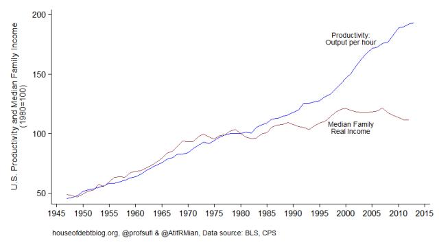 productivity-vs-income-houseofdebtblog.png