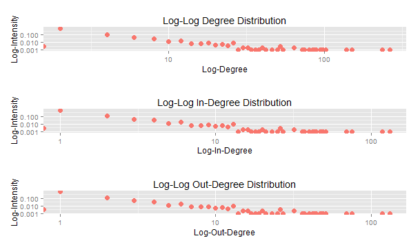 directed_log_log_degree_dist.png