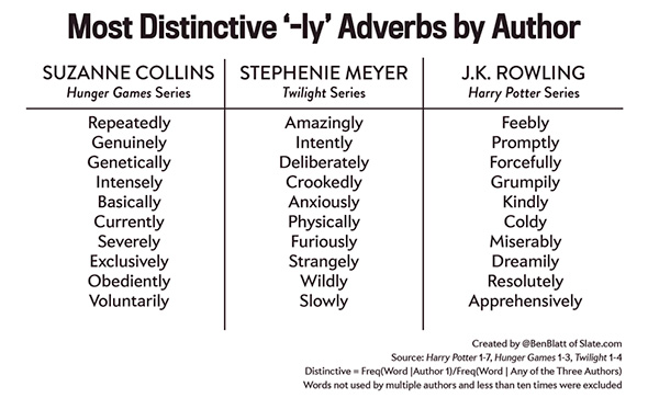 Printables Adverb List A-z a z adverbs related keywords suggestions long tail adverb list adverbs