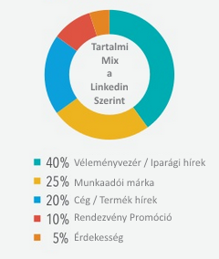 tartalmi-mix.png by DrLinkedin.hu