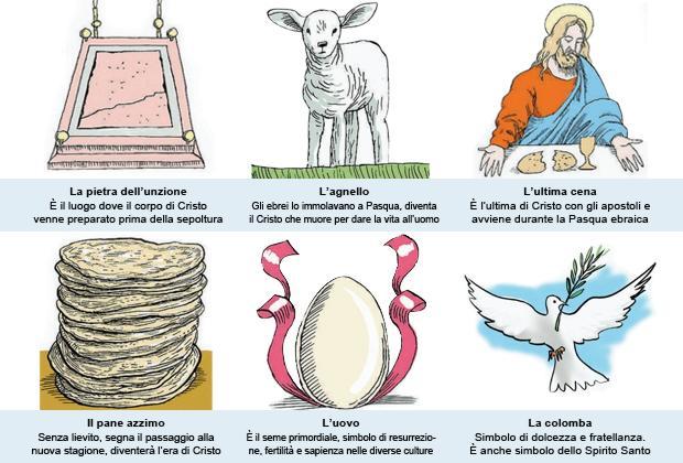 Húsvéti szokások Olaszországban - Olaszul online