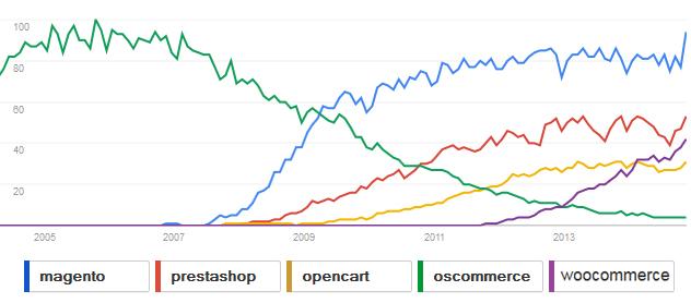 magento-blog-google-trends-2014november