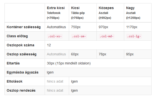 magento-blog-grid-bootstrap3.png