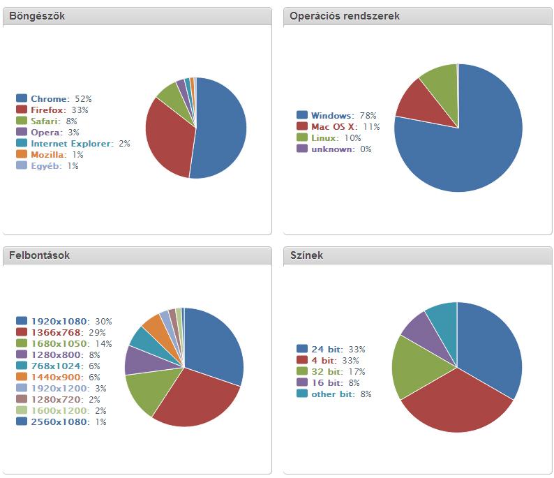 magento-blog-statisztika