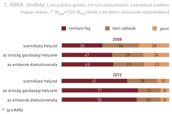 Magyar_Ifjusag_2012_gazdasagi_jovokep.png