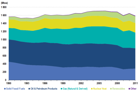 EU28_Primary_Energy_Consumption_475.png