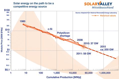 lernkurve-solar_v3_engl.png