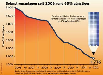 solar-pv-price-cleantechnica (1).jpg
