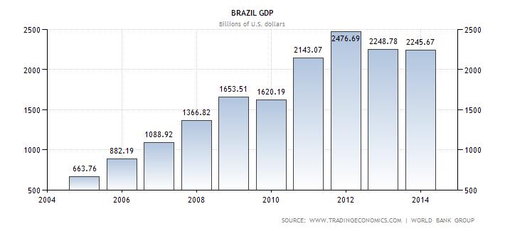 brazil-gdp.png