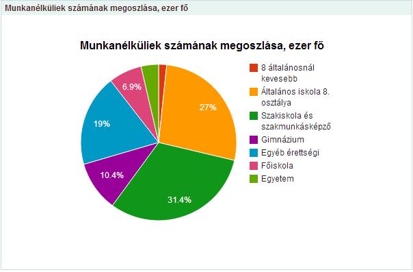 munka_diploma_kordiagram.png
