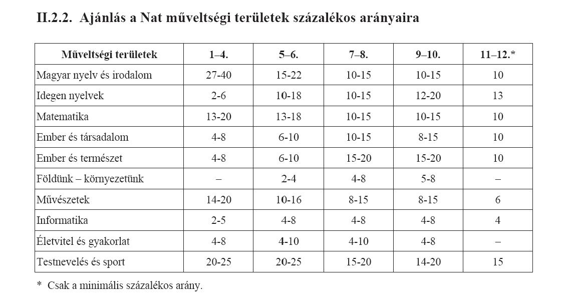 NAT műveltségi területek százalékos arányai.png