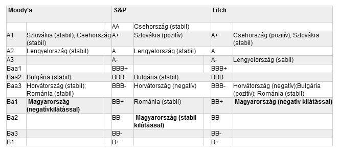 hitelminősítők besorolása 2012 november 23.jpg