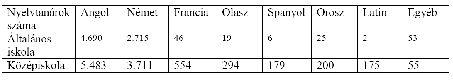 nyelvtanárok száma 2012.jpg