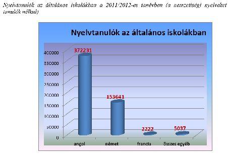 nyelvtanulók 2011-12.jpg