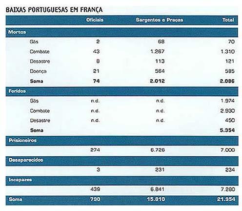 Portugália embervesztesége Afrikában, illetve a nyugati hadszíntéren
