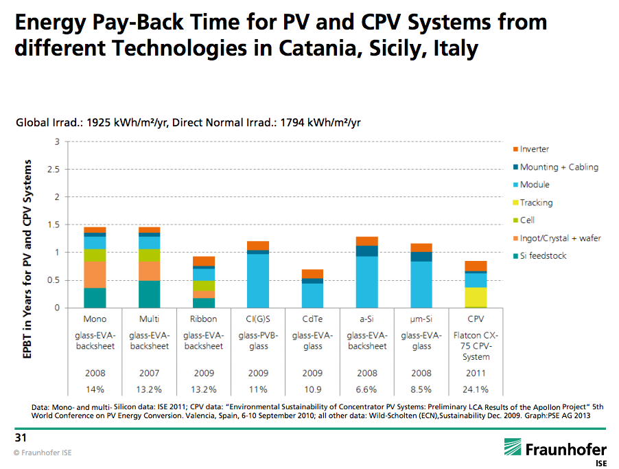 Fraunhofer_energy-payback-solar-italy.png