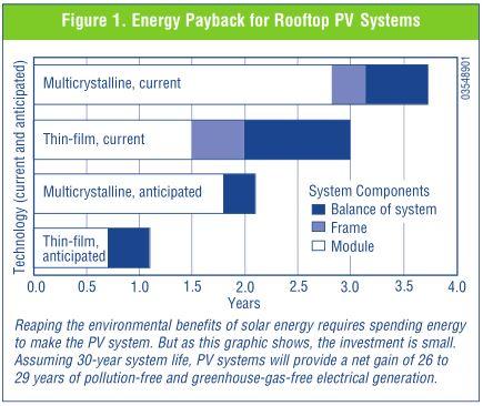 NREL_napelem_energia_megterules_grafika.JPG