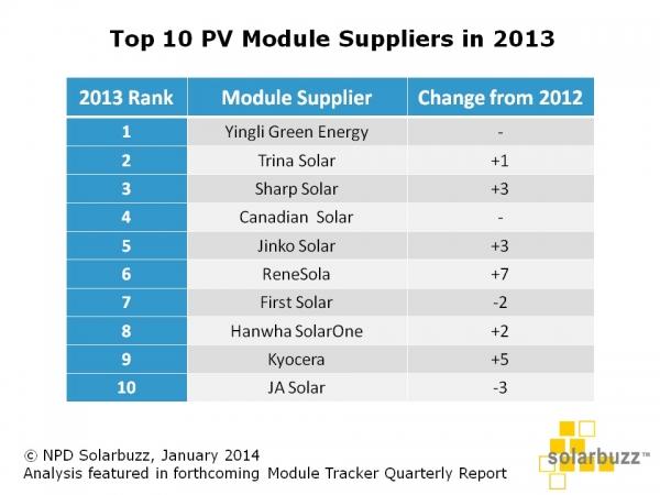 TOP10_MODULE_MANF_LIST_2013-600x0.jpg