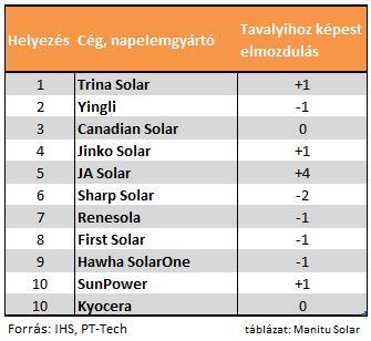 pv_solar_top10_manufacturer.JPG