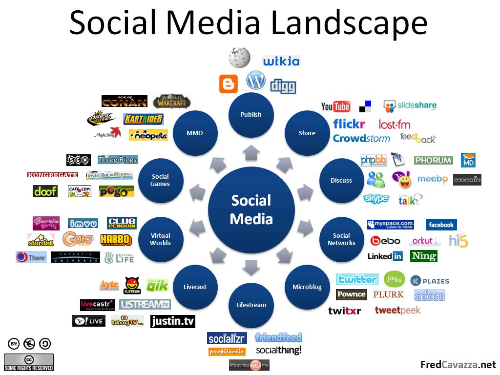 SocialMediaLandscapeOrganism.png