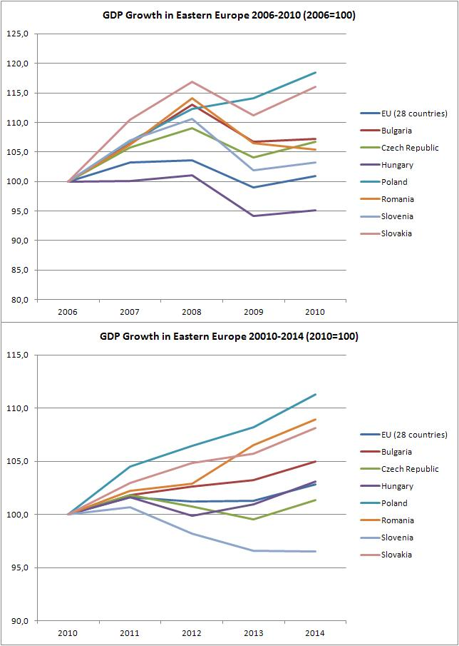 GDP2006_2010_2014.JPG