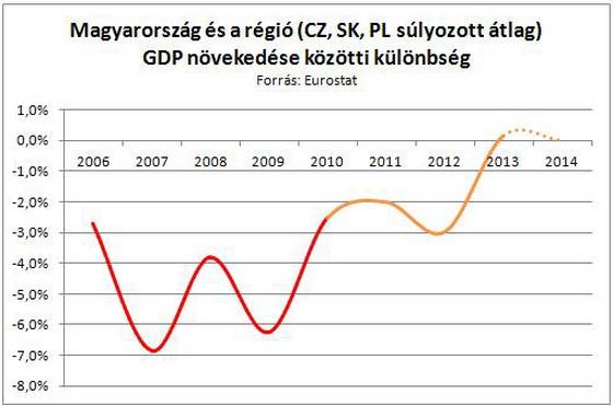 HU_REGIO_GDP.JPG