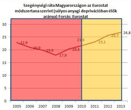 szegenyseg_eurostat.jpg