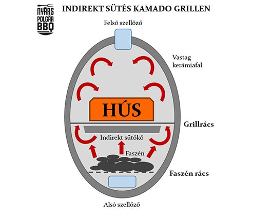 Kamado-grill_indirekt_set-up_web.jpg