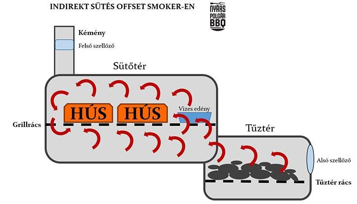 Offset-smoker_indirekt_set-up_web.jpg