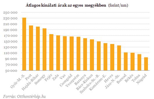 Magyarország legdrágább lakásai