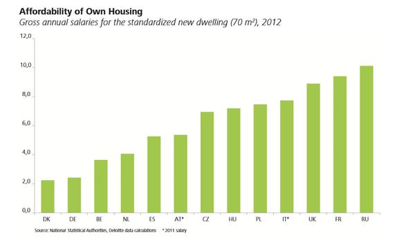 Most akkor lehet lakást venni Magyarországon 7,5 év alatt, vagy nem?