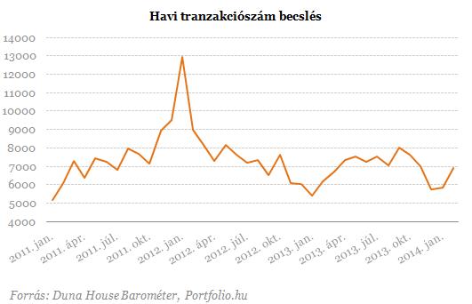 Megugrott a lakásvásárlás! - Érdekes februári adatok
