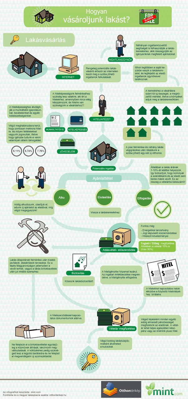 A legfontosabb tudnivalók a lakásvásárláshoz - megmutatjuk lépésről lépésre