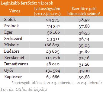 legfertőzöttebb városok listája.png