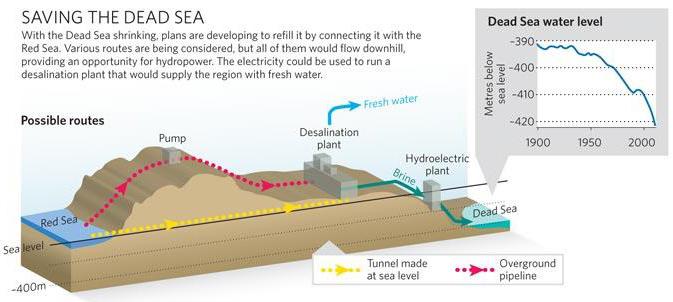 Red-Sea-Dead-Sea-Pipeline3.jpg