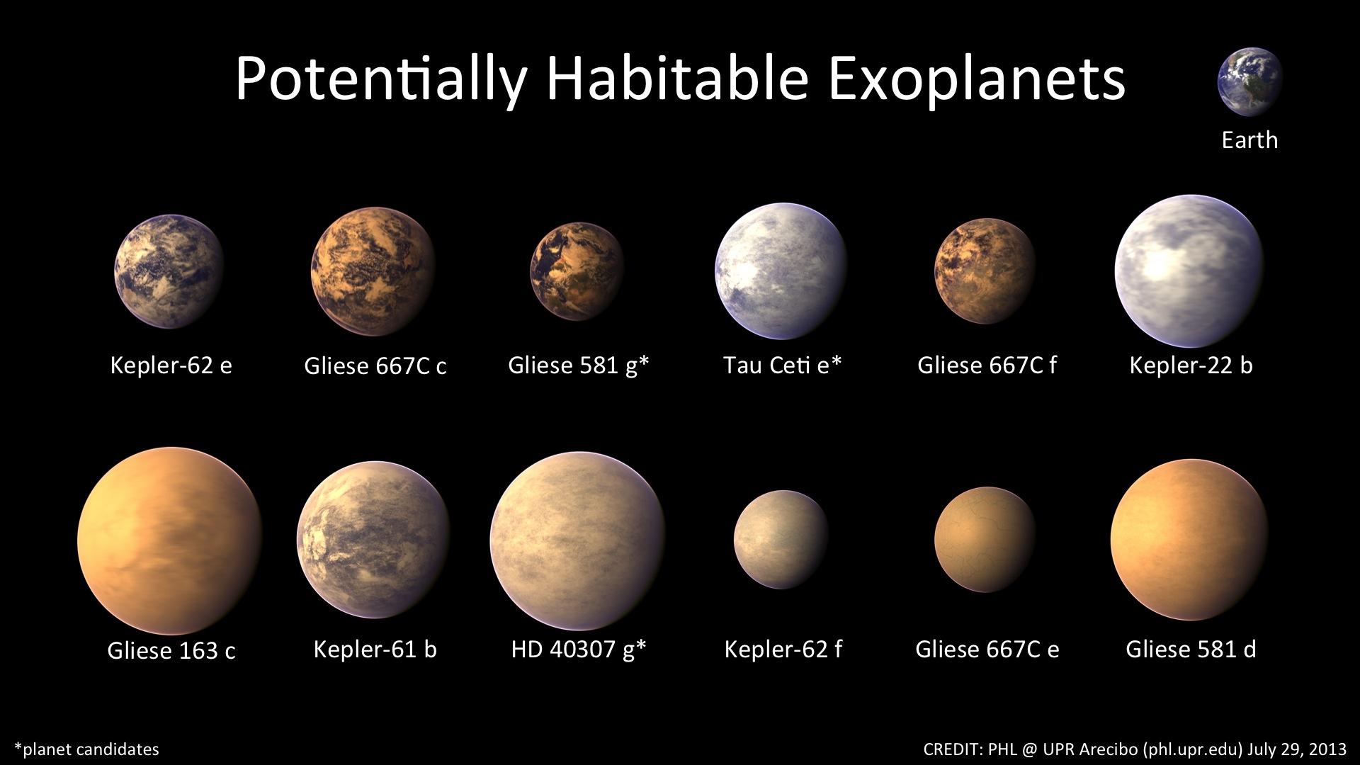 Names of planets